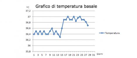 Tabella di temperatura basale