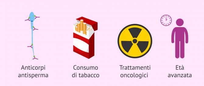 Imagen: Cause dell'astenozoospermia
