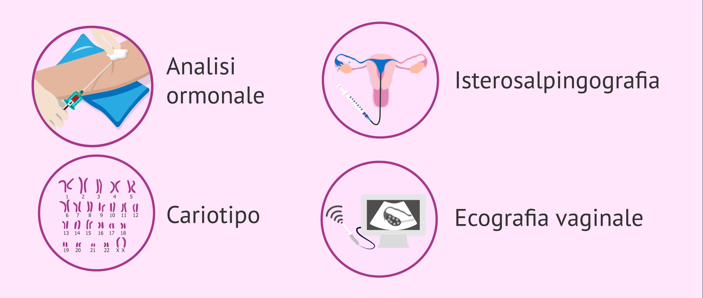 Test di infertilità femminile