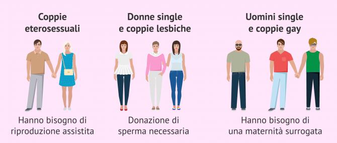 Imagen: Trattamenti della fertilità secondo il modello familiare