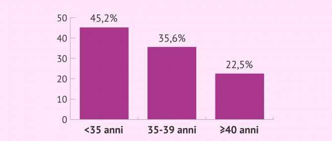 Imagen: Tasso di gravidanza dopo ICSI