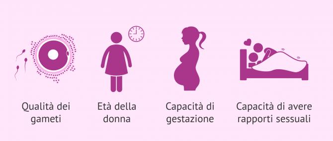 """Che significa """"essere fertile"""" e quali sono i fattori che influenzano la fertilità?"""