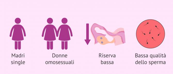 Imagen: Indicazioni per la FIV con doppia donazione