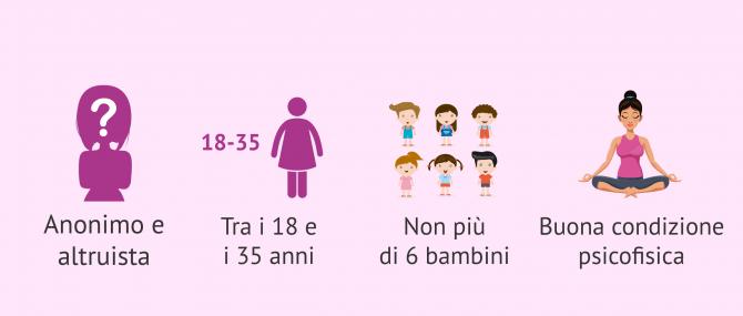 Imagen: Requisiti dei donatori di ovuli e sperma