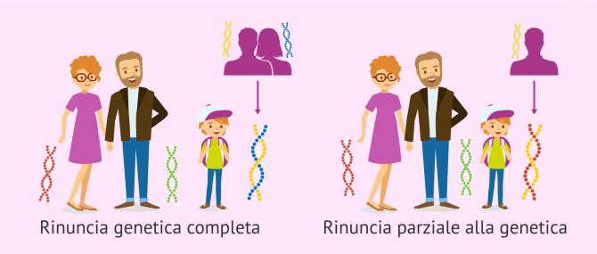 Imagen: Rinunciare all'eredità genetica
