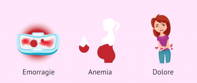 Imagen: Sintomi dei polipi endometriali