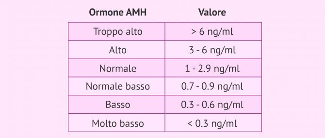 L'ormone antimulleriano (AMH): utilità per lo studio della fertilità