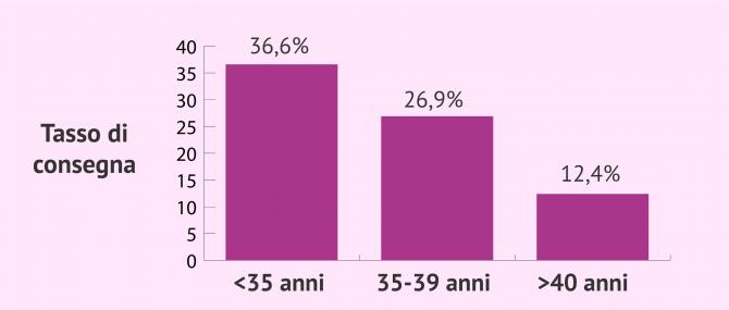 Imagen: Tasso di successo della FIV convenzionale