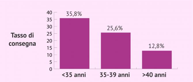 Imagen: FIVET-ICSI e tasso di consegna della FIVET mista