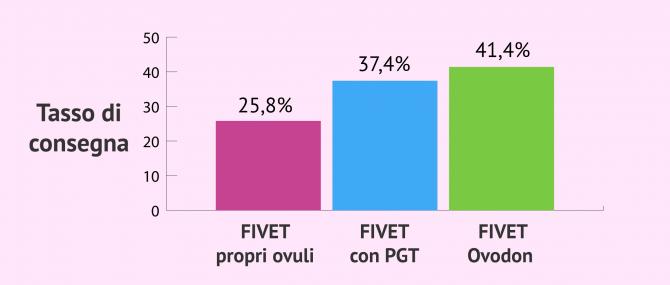 Imagen: Altre modalità di FIVET e le loro percentuali di successo
